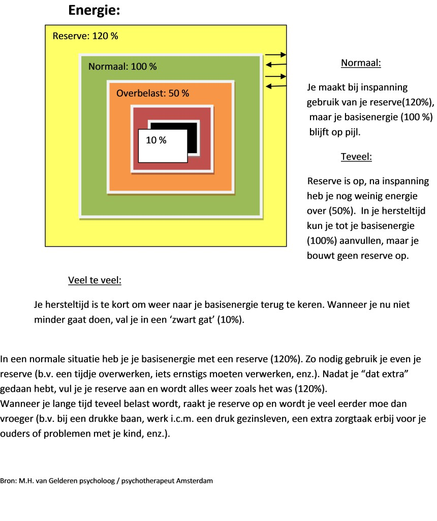 schema energieverdeling